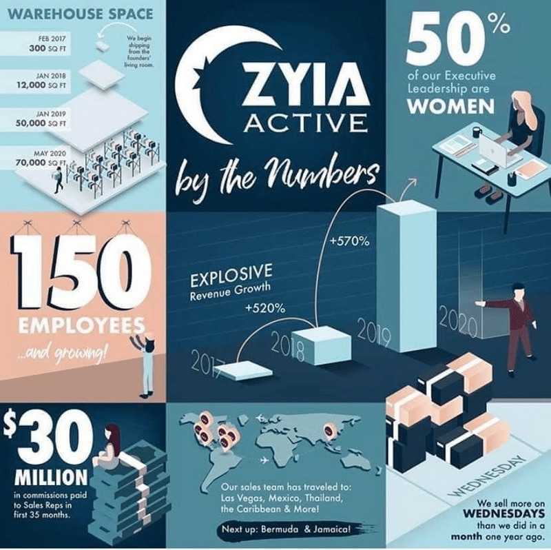 Zyia Active By The Numbers